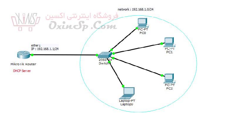 کاربرد DHCP در سیستم دوربین مداربسته